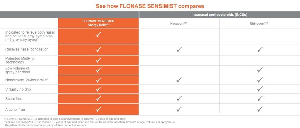 Flonase sensimist product comparison 2