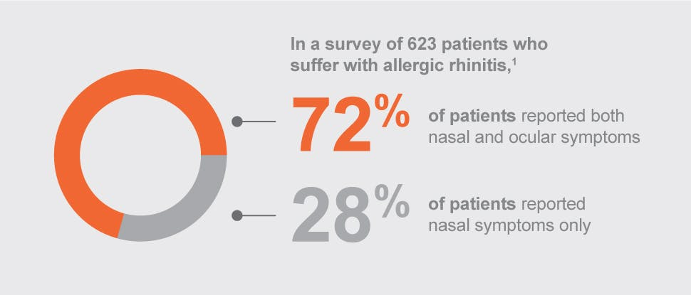Percentage of patients with nasal and ocular symptoms or nasal symptoms only