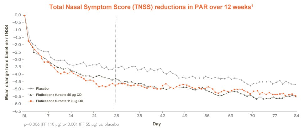 TNSS reductions in perennial allergic rhinitis over 12 weeks in patients aged 2-11 years