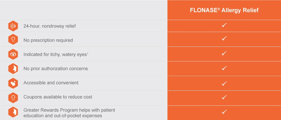 Flonase allergy relief product overview 1