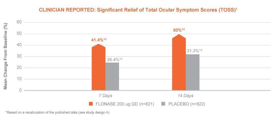 Flonase allergy relief ocular efficacy 2