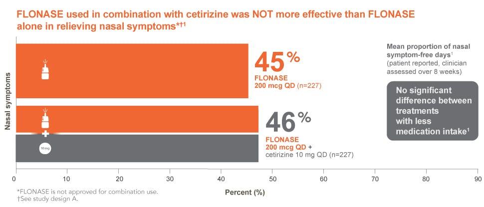 Flonase allergy relief mono-combo efficacy 1