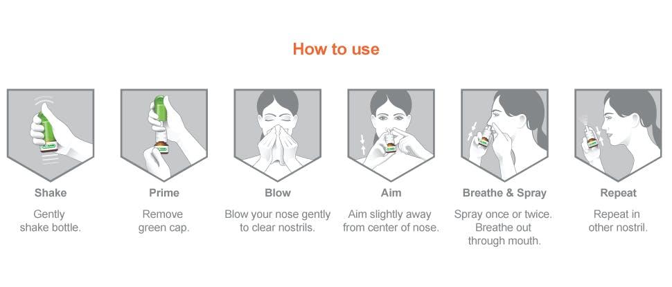 Flonase allergy relief dosing & administration