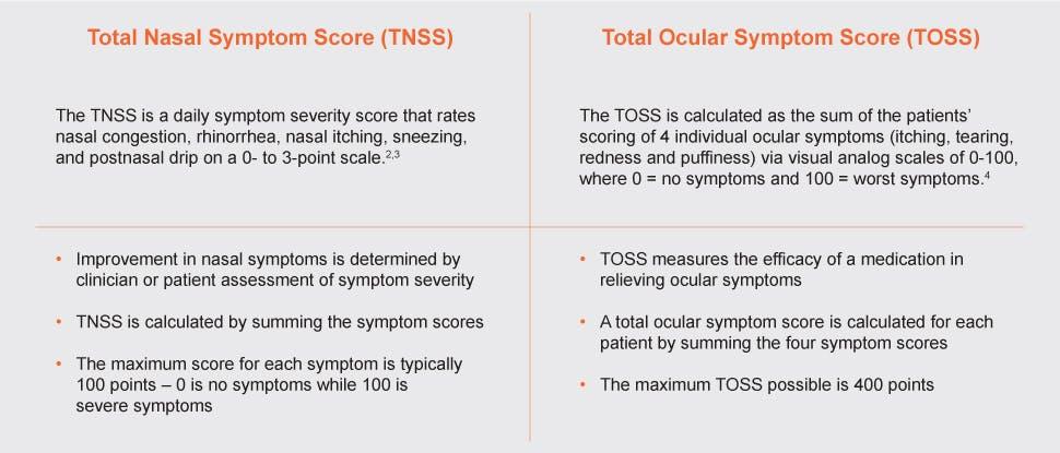 Total nasal symptoms score (TNSS) and total ocular symptoms score (TOSS)