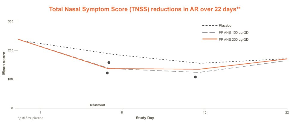 TNNS reductions in allergic rhinitis over 22 days