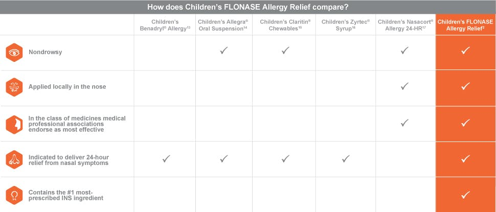Children's Flonase ocular efficacy