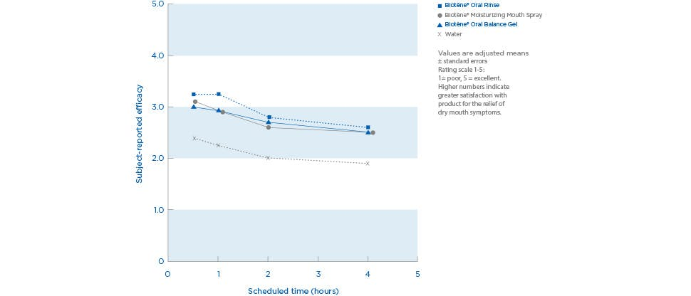 Dry mouth relief line chart