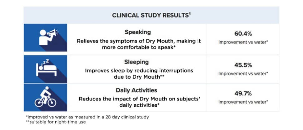Biotène Oralbalance Gel clinical study results