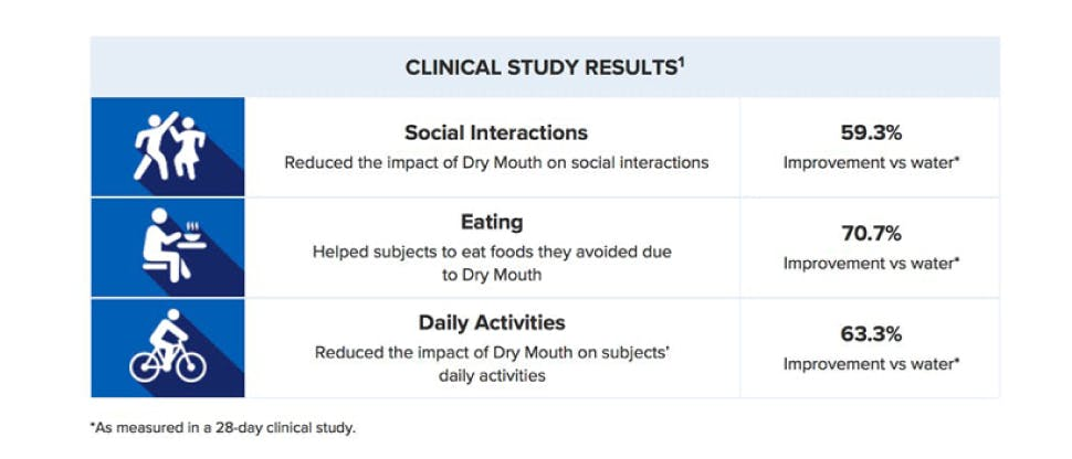 Biotène Moisturizing Mouth Spray clinical study results