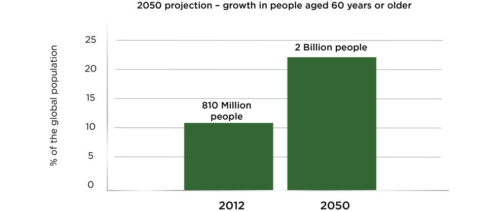 2050 graph