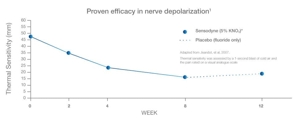 Proven efficacy in nerve depolarization