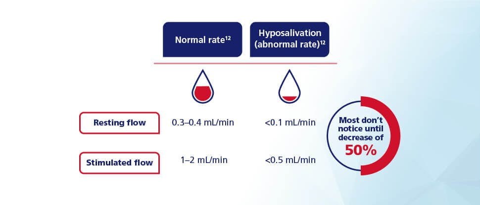 Salivary flow rate infographic and salivary flow decrease infographic