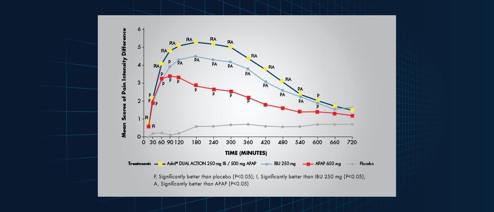 Advil® DUAL ACTION efficacy
