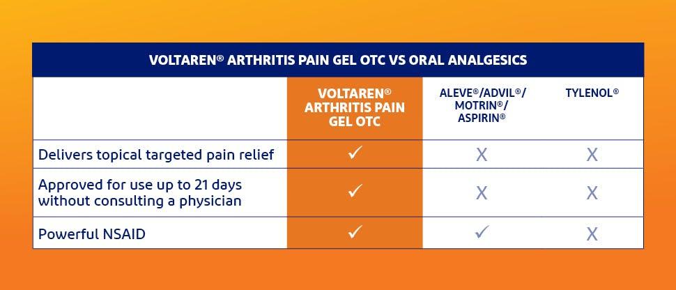Voltaren® Arthritis Pain gelOTC vs oral analgesics