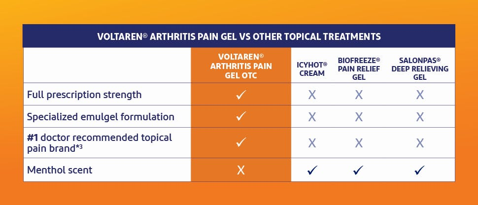 Voltaren® Arthritis Pain gel OTC vs other topical treatments
