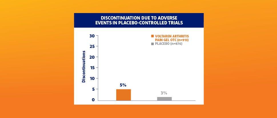 Voltaren discontinuation comparable to placebo