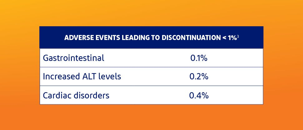 Adverse events that led to discontinuation