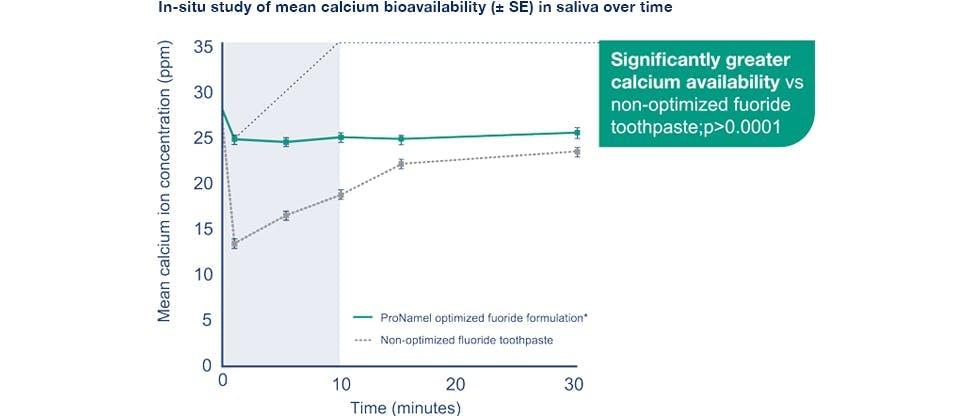 Calcium-Availability