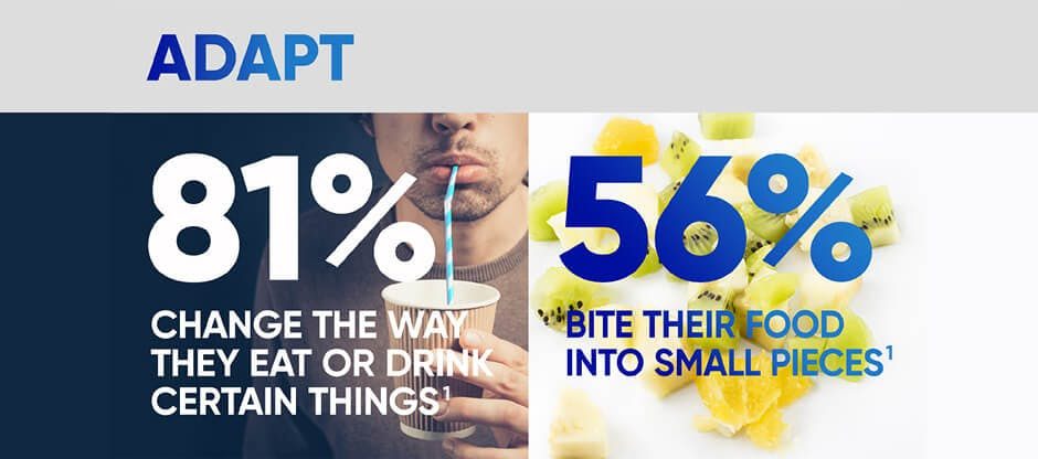 Adapt 81% change the way they eat or drink 56% bite their food into small pieces