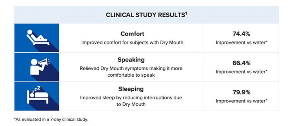 Biotène Oral Rinse clinical study results