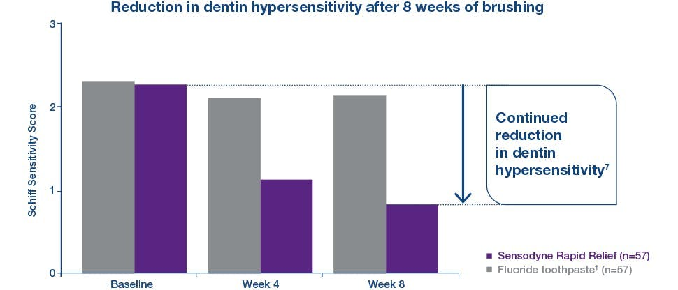 Continued hypersensitivity relief after long-term use
