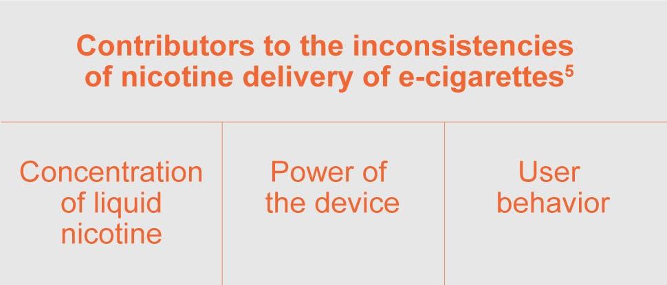 Nicotine in e-cigarettes
