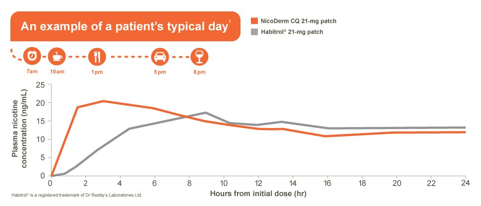 Hourly nicotine concentrations; patient routine