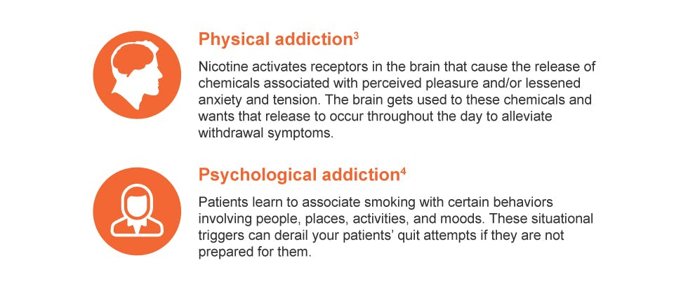 Physical & psychological addiction; Nicotine