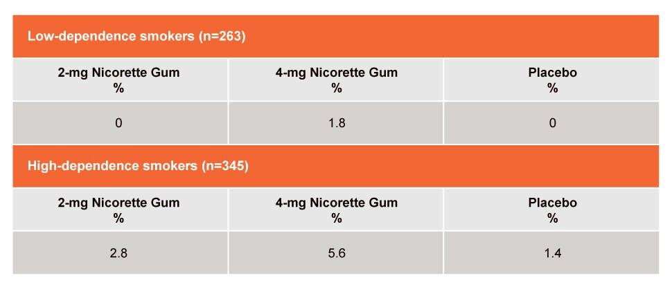 Nicorette Gum Safety Info