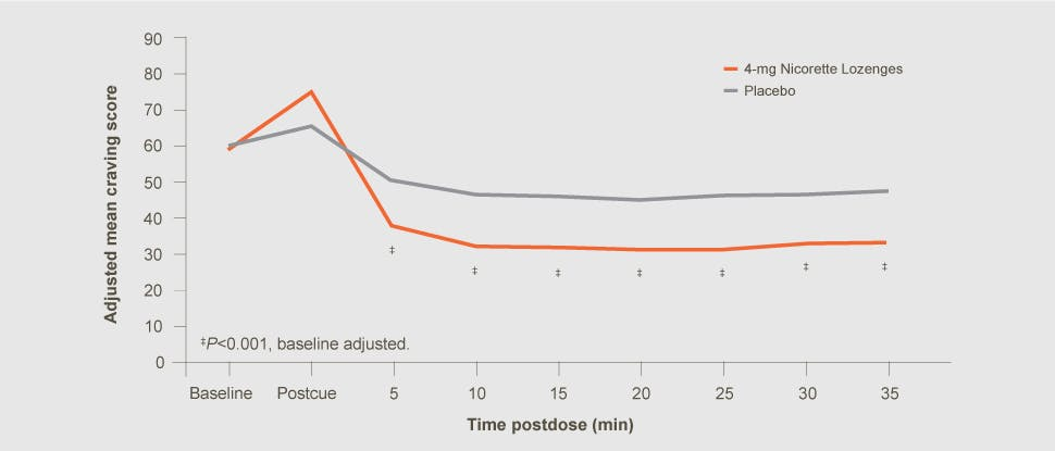 Nicorette Lozenge adjusted cravings score and time postdose