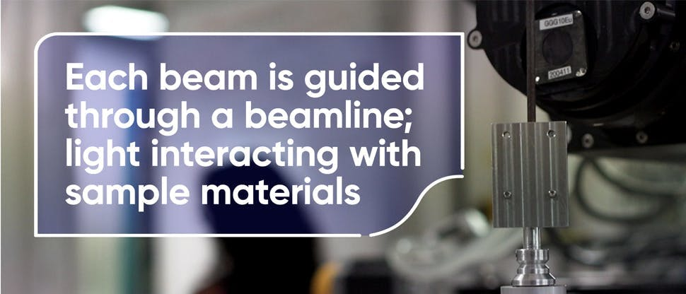 Each beam is guided through a beamline; light interacting with sample materials