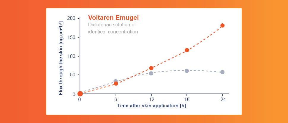 Voltaren® Emulgel penetration over time