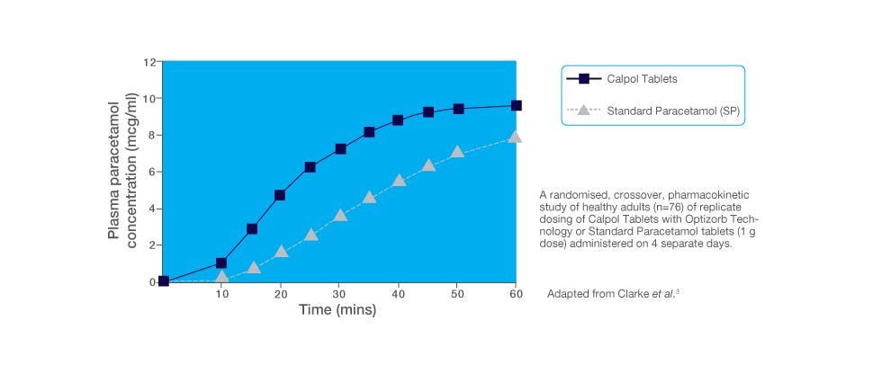 Graph that shows Calpol Tablets is absorbed faster compared to standard paracetamol tablets