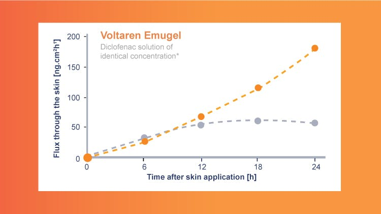Voltaren Emulgel penetration over time