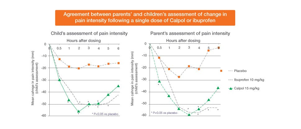 Chart showing significant pain relief from paracetamol vs. placebo as assessed by children and their parents. Adapted from Schactel et al. 1993.