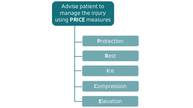 PRICE protocol
