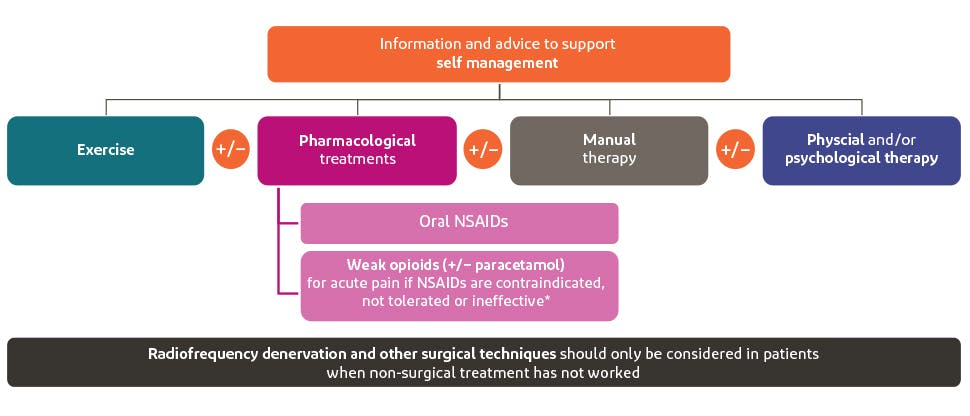 Graphic summarising treatment pathway for back pain