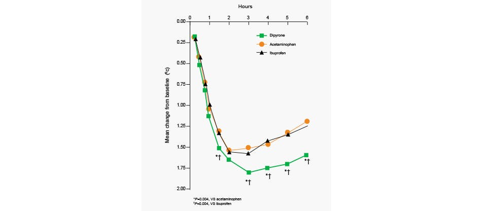 Chart showing reduction of temperature after paracetamol. Adapted from Wong et al. 2001.