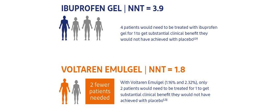 NNT data for Voltaren Emulgel versus other NSAIDs