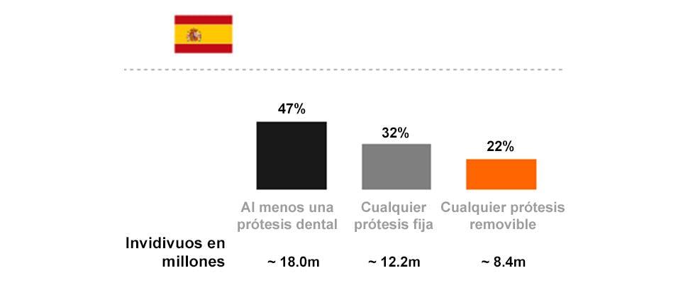 Porcentaje de personas con prótesis, España