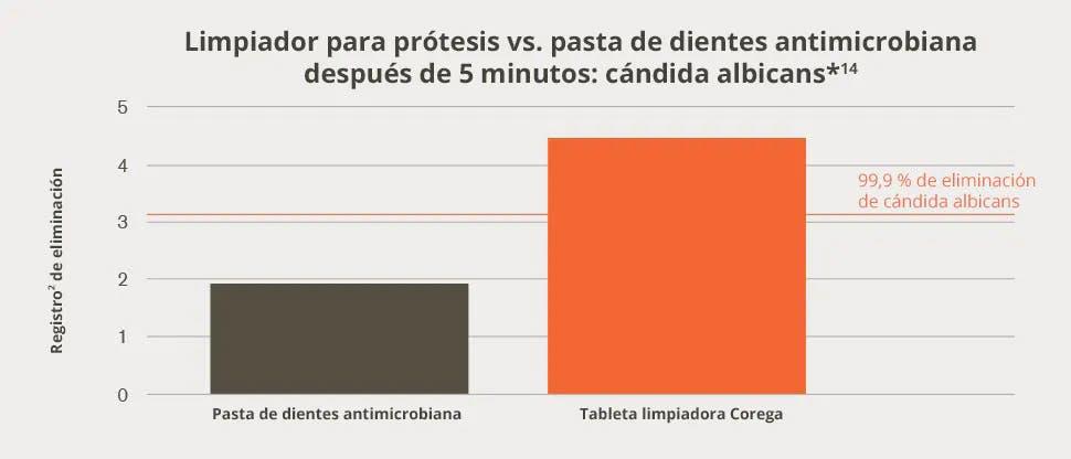 Limpiador para prótesis vs. pasta de dientes antimicrobiana después de 5 minutos: cándida albicans*14