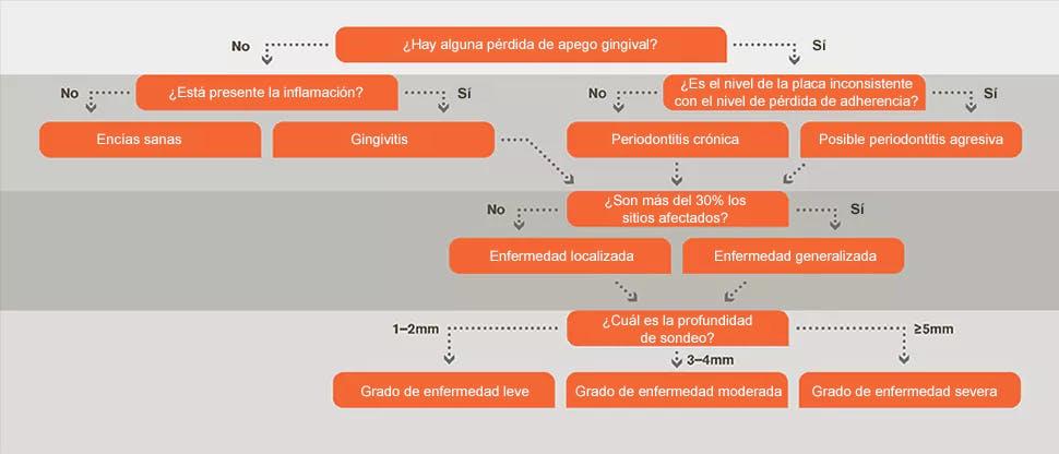 Diagrama de flujo del diagnóstico