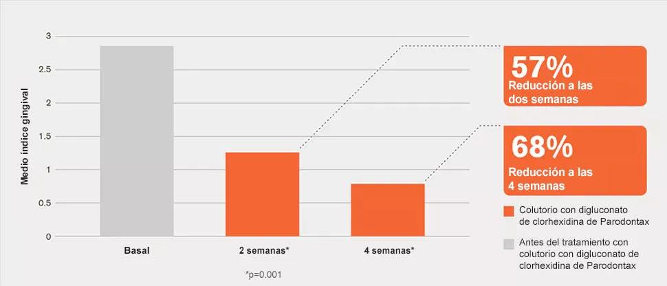 Reducción del índice gingival