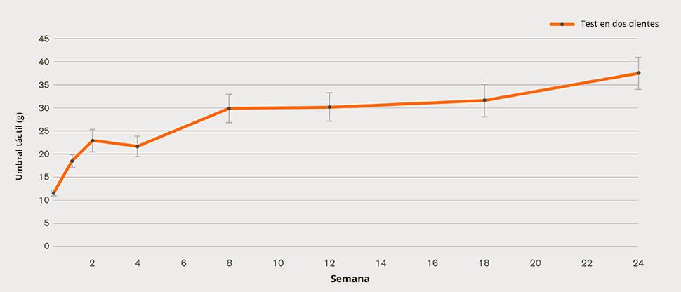 Gráfico de mejora de la hipersensibilidad de la dentina