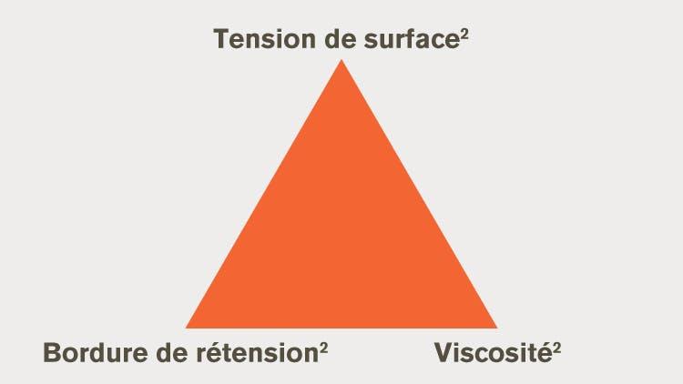 Graphique d'information Surface de rétention
