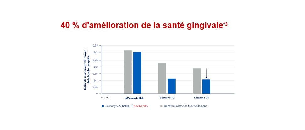 Graphique de la santé des gencives à 40%