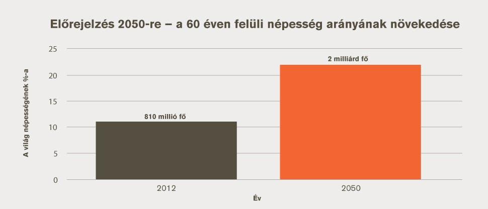 Előrejelzés 2050-re ¬– a 60 éves vagy annál idősebb emberek arányának növekedése