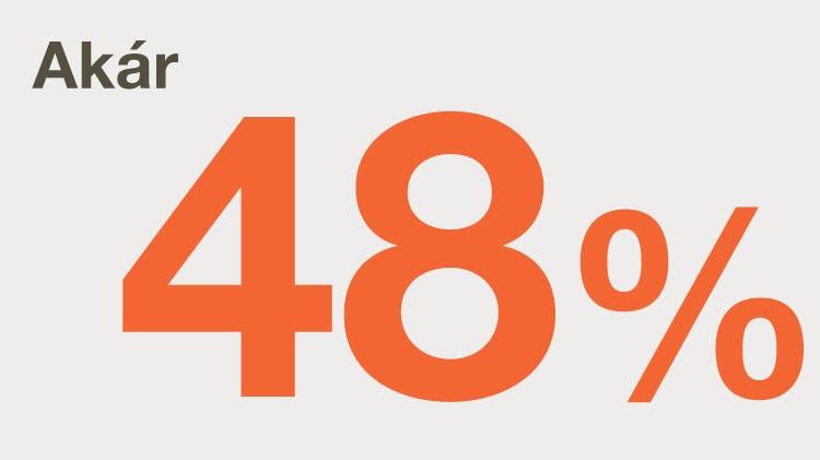 Akár 48% infografika