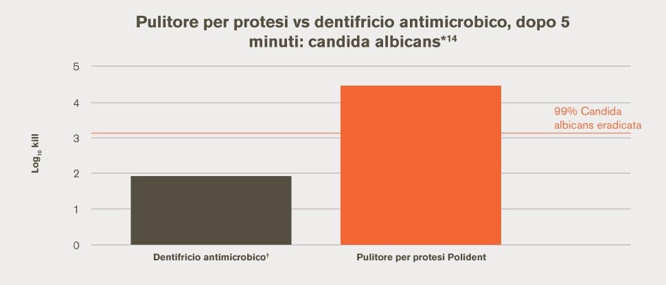 Pulitore per protesi vs dentifricio antimicrobico, dopo 5 minuti: candida albicans*14