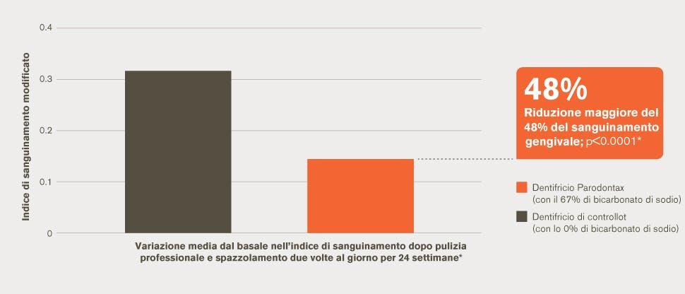 Grafico sulla riduzione del sanguinamento gengivale